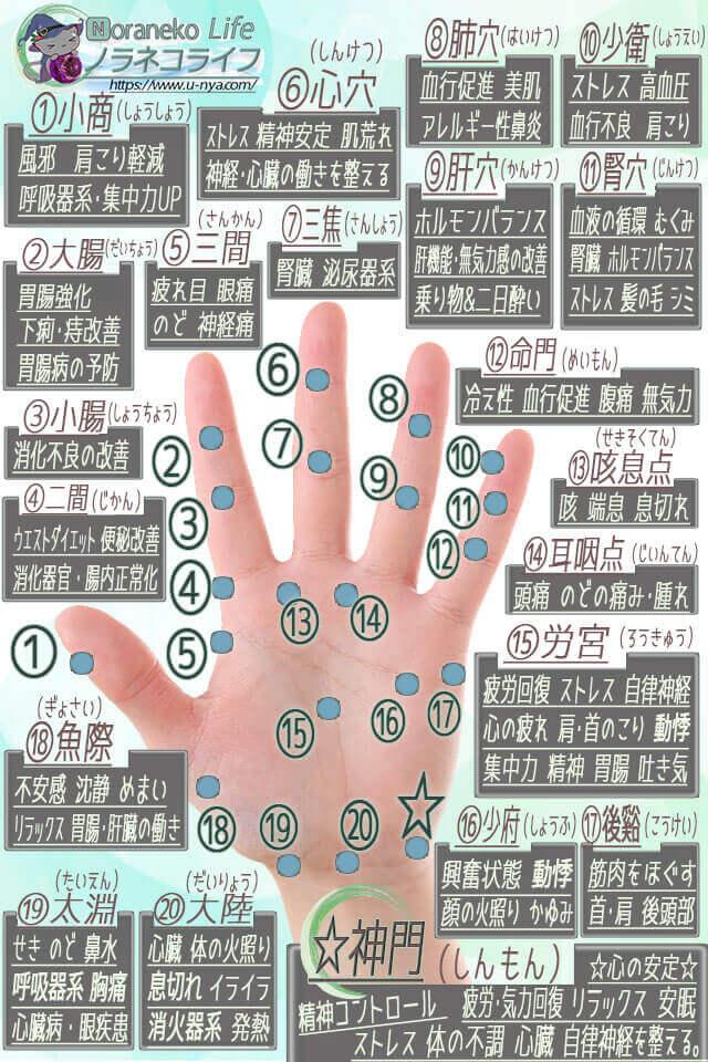 手のひら☆ツボ効果一覧-図解(表)◆画像