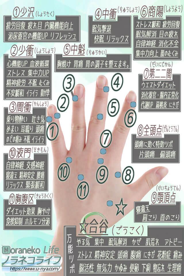 手の甲☆ツボ効果一覧◆画像