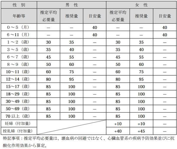 日本人の食事摂取基準(2015年版)◆画像