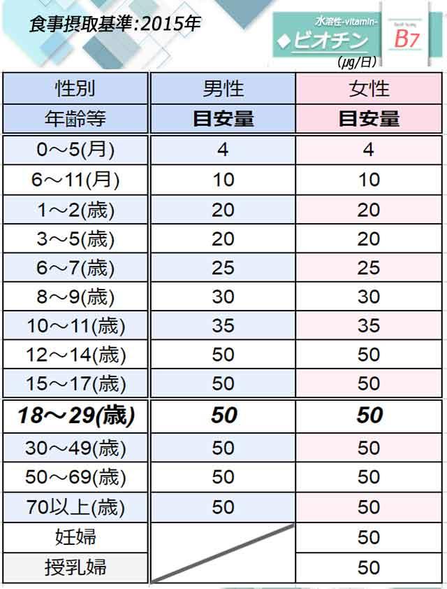 「ビオチン」日本人の食事摂取基準◆画像