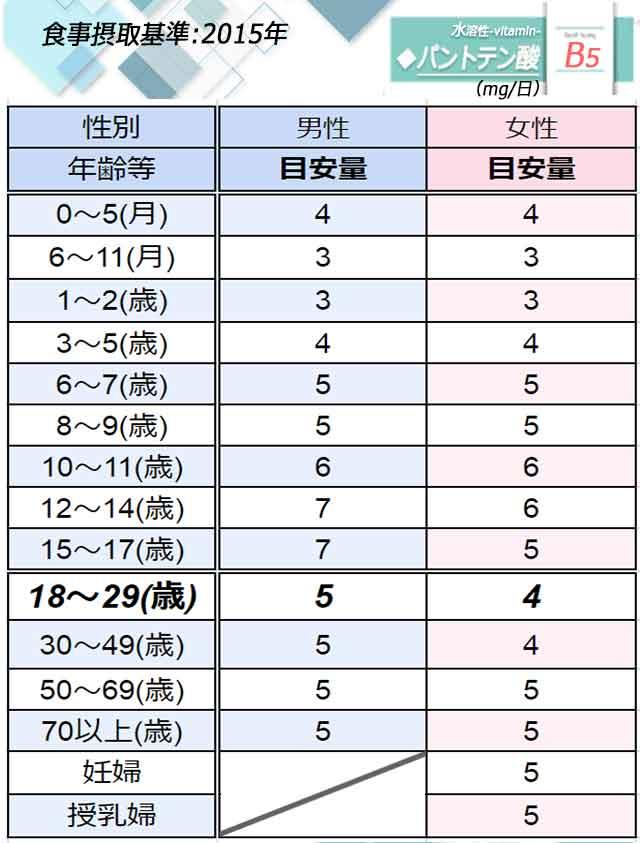 「パントテン酸」日本人の食事摂取基準◆画像