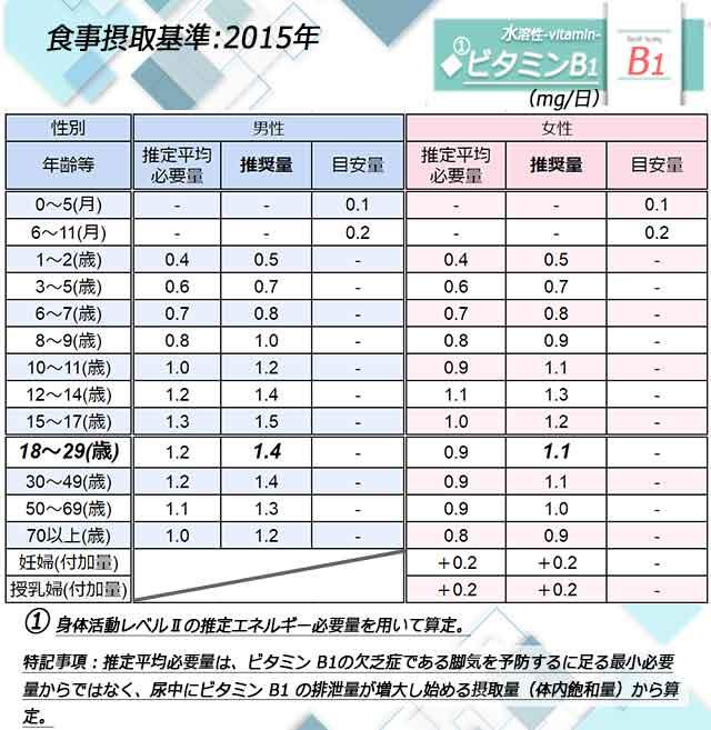 「ビタミンB1」日本人の食事摂取基準◆画像