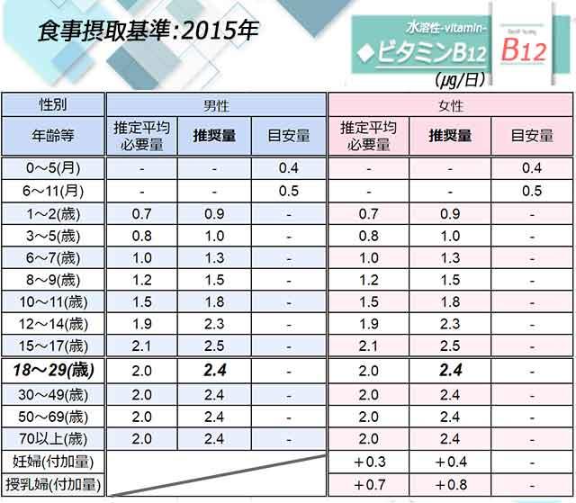 「ビタミンB12」日本人の食事摂取基準◆画像