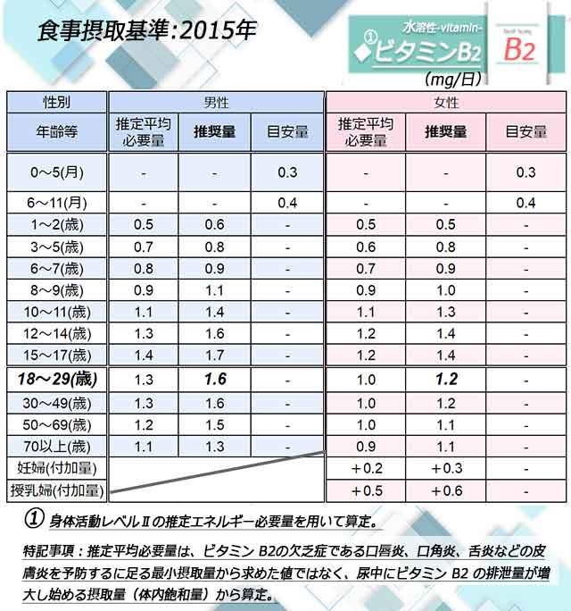 「ビタミンB2」日本人の食事摂取基準◆画像
