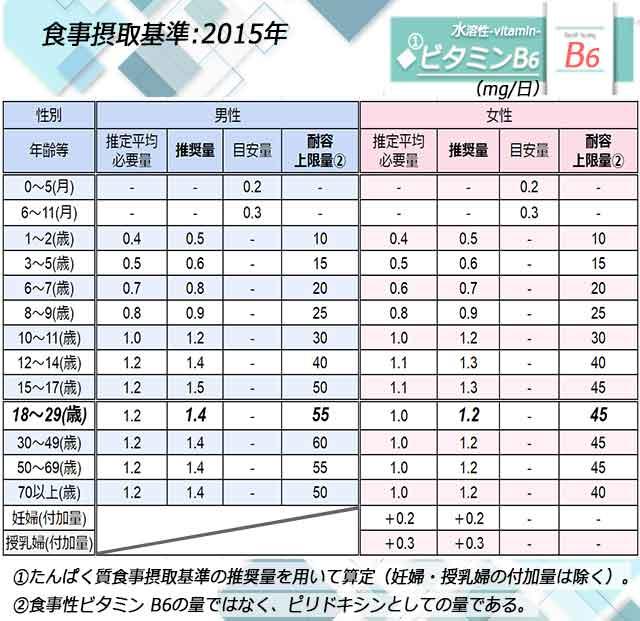「ビタミンB6」日本人の食事摂取基準◆画像