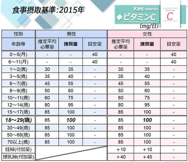「ビタミンC」日本人の食事摂取基準◆画像