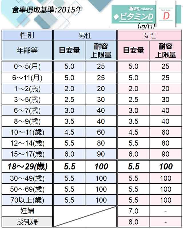 「ビタミンD」日本人の食事摂取基準◆画像