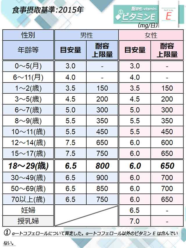 「ビタミンE」日本人の食事摂取基準◆画像